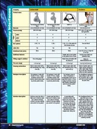 Airway Interface Guide