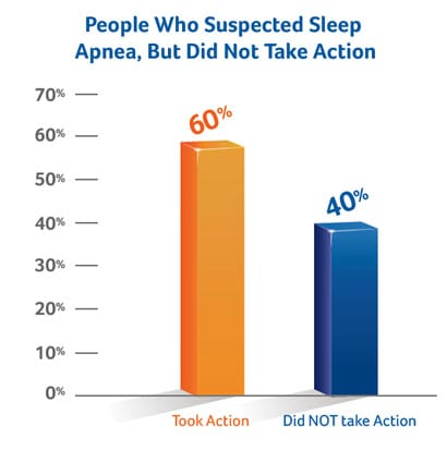 40% of Adults Who Suspect OSA Don't Take Diagnostic, Treatment Actions