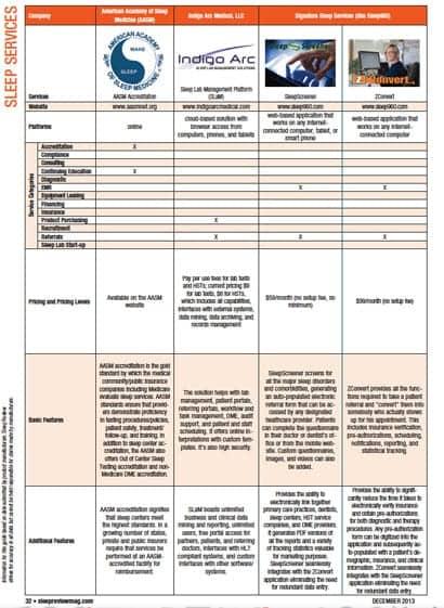 Sleep Services Comparison Guide (December 2013)
