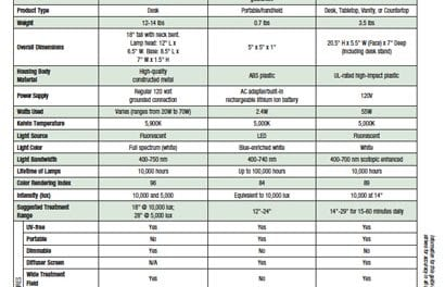 Light Therapy Side-by-Side Comparison Guide (December 2013)