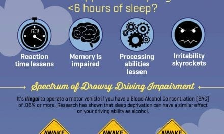 The Drowsy Driving Epidemic [Infographic]