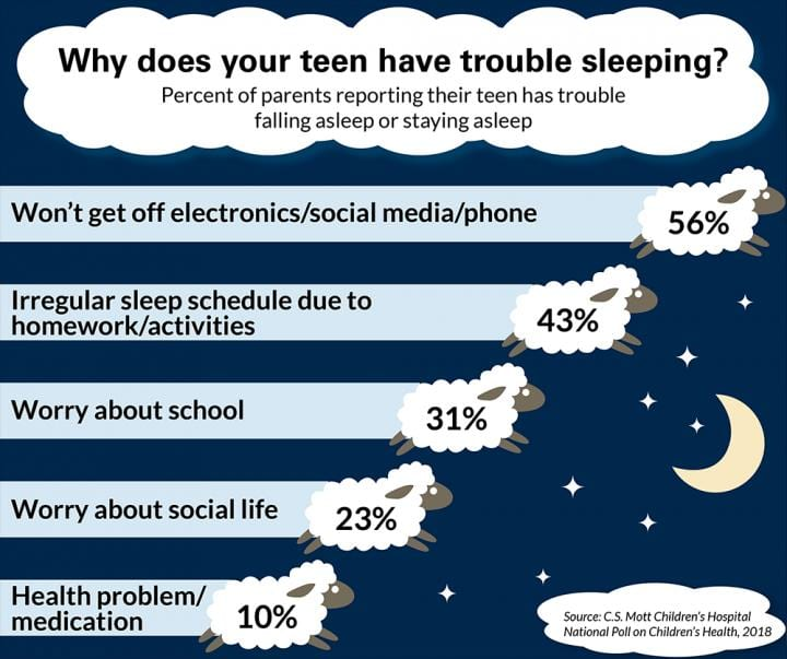 More Than Half of Parents of Sleep-deprived Teens Blame Electronics
