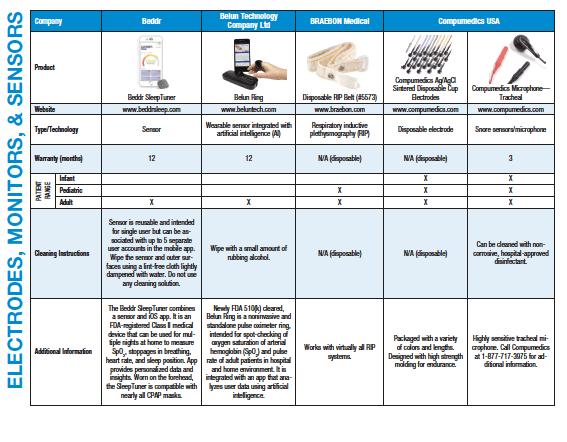 electrodes monitors sensors
