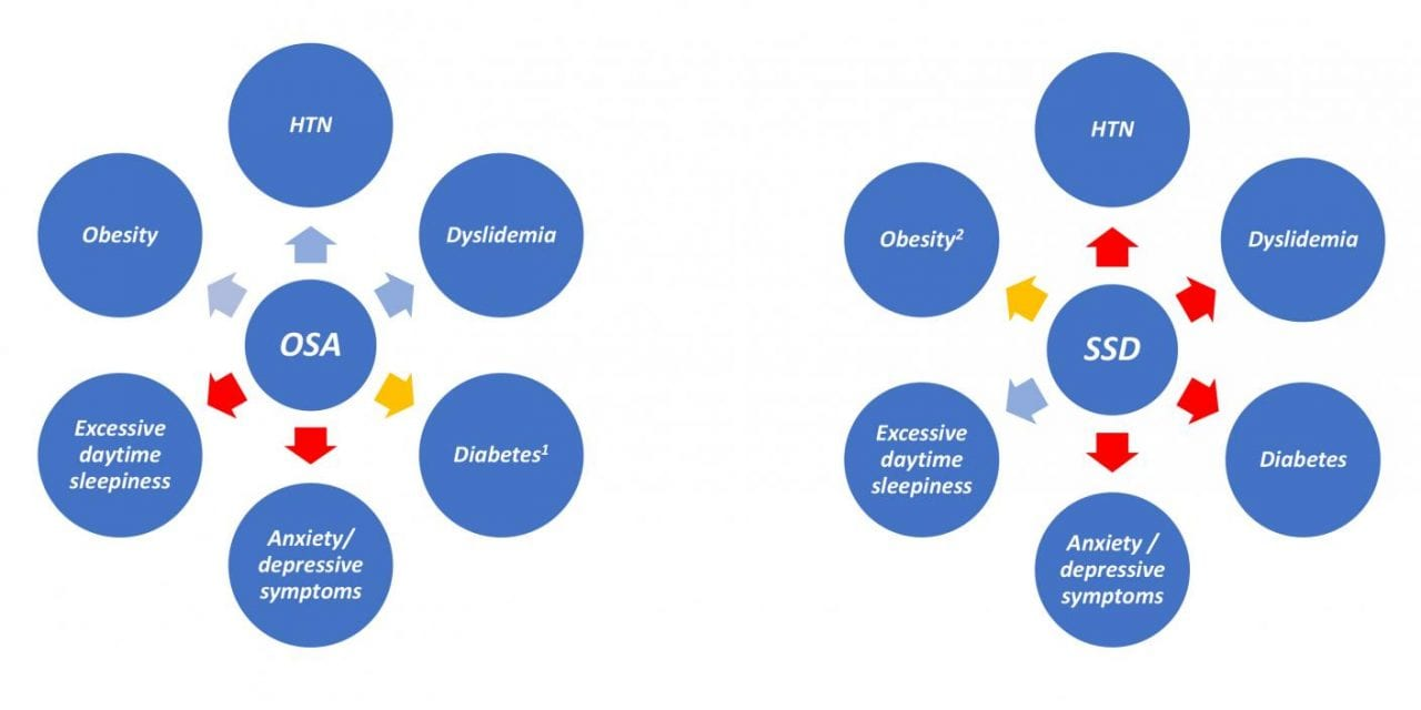 Distinctive Clinical Impacts Linked to Obstructive Sleep Apnea Versus to Short Sleep Duration
