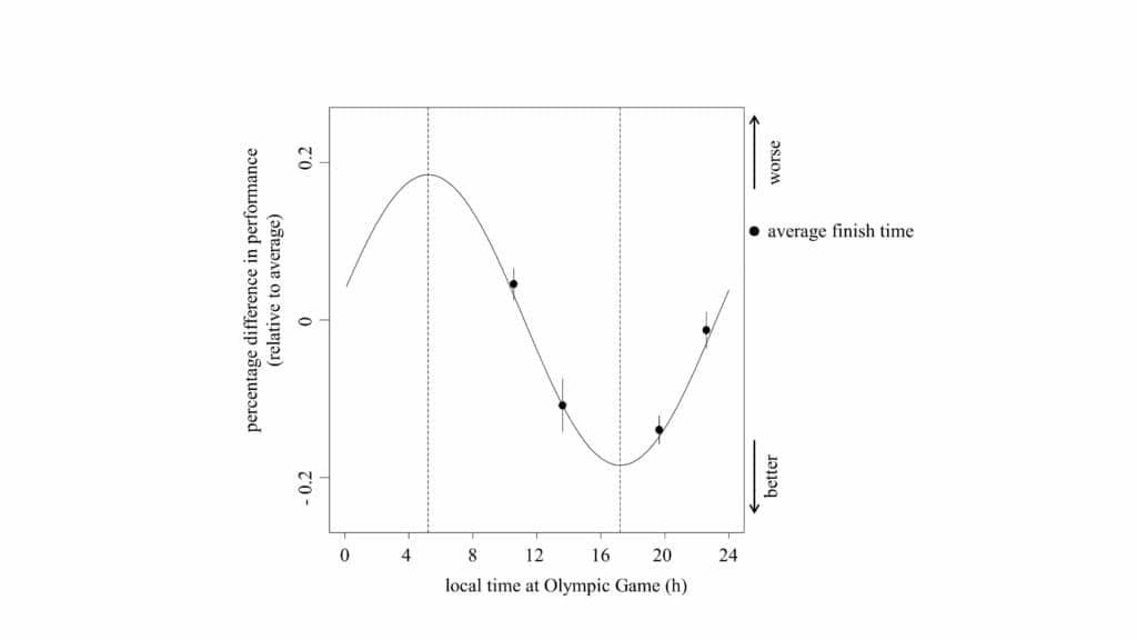 OlympicsBiologicalClock