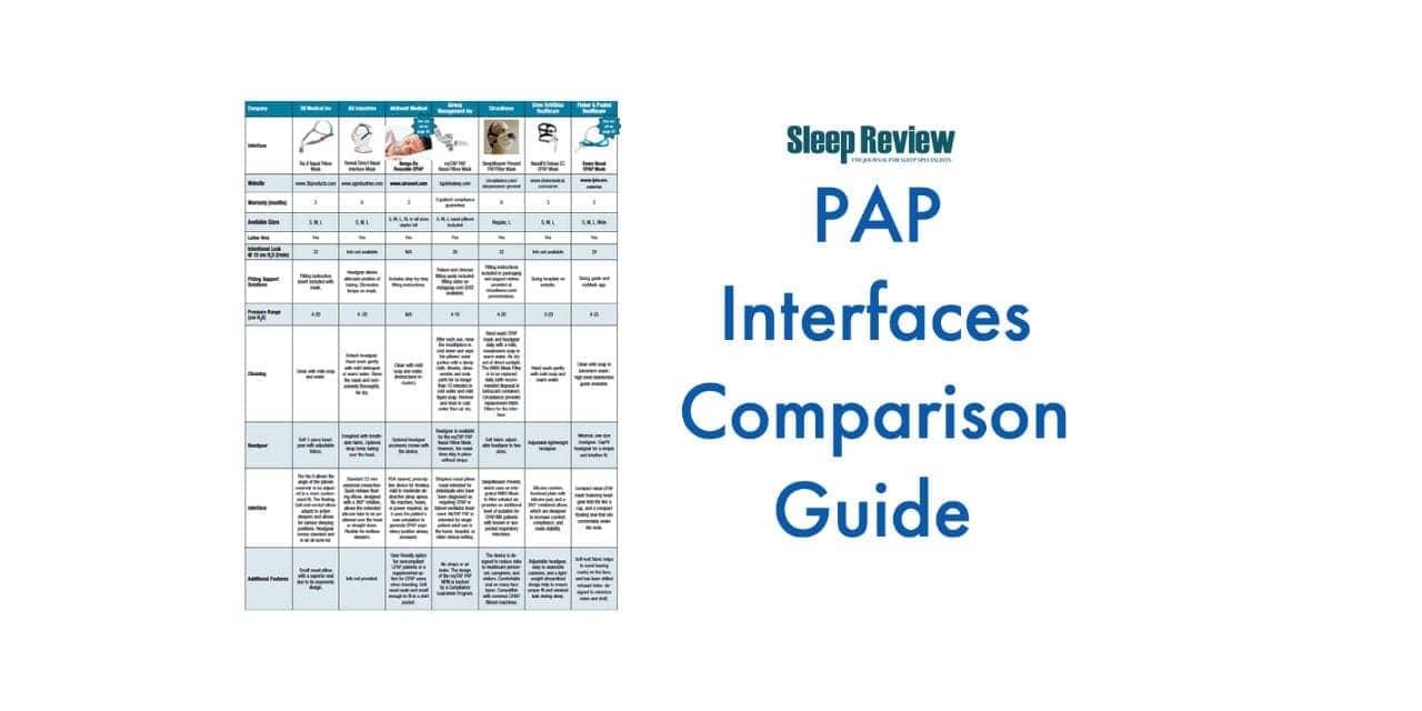 Positive Airway Pressure Interfaces Comparison Guide